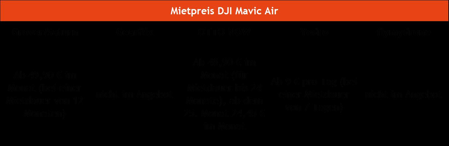 Drohnen mieten DJI Mavik Air